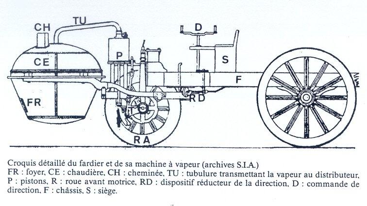 Le Fardier de CUGNOT L'ancêtre à vapeur