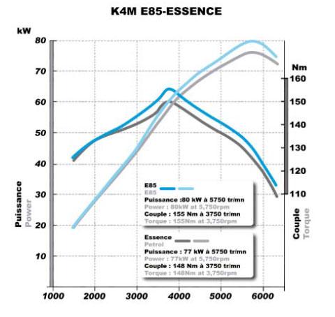 Mégane fonctionnant au bioéthanol Au Mondial de l'Automobile
